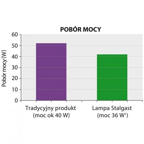 Insektenvernichter, Wirkungskreis 30 m, Abmessung 500 x 95 x 320 mm (BxTxH)